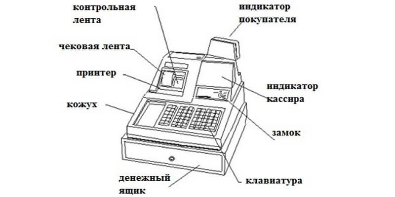 Как работать на кассе: инструкция для кассира
